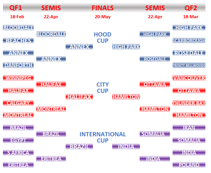 YHAJ 2017 Tournament Tree FINALS