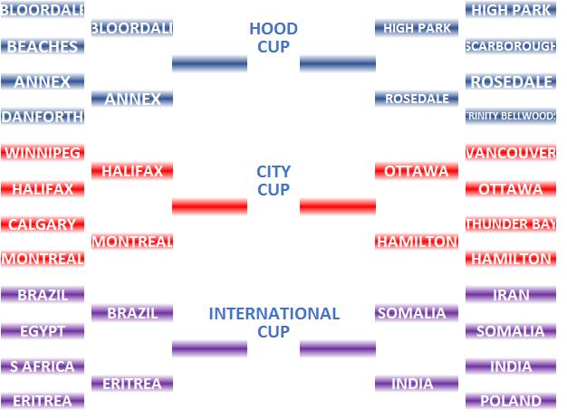 YHAJ 2017 Tournament Tree